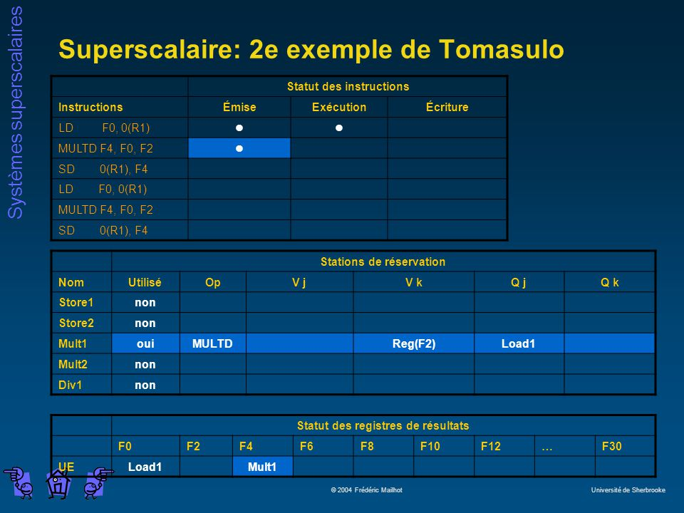 Systèmes superscalaires © 2004 Frédéric Mailhot Université de Sherbrooke Superscalaire: 2e exemple de Tomasulo Statut des instructions InstructionsÉmiseExécutionÉcriture LD F0, 0(R1)ll MULTD F4, F0, F2l SD 0(R1), F4 LD F0, 0(R1) MULTD F4, F0, F2 SD 0(R1), F4 Stations de réservation NomUtiliséOpV jV kQ jQ k Store1non Store2non Mult1ouiMULTDReg(F2)Load1 Mult2non Div1non Statut des registres de résultats F0F2F4F6F8F10F12…F30 UELoad1Mult1