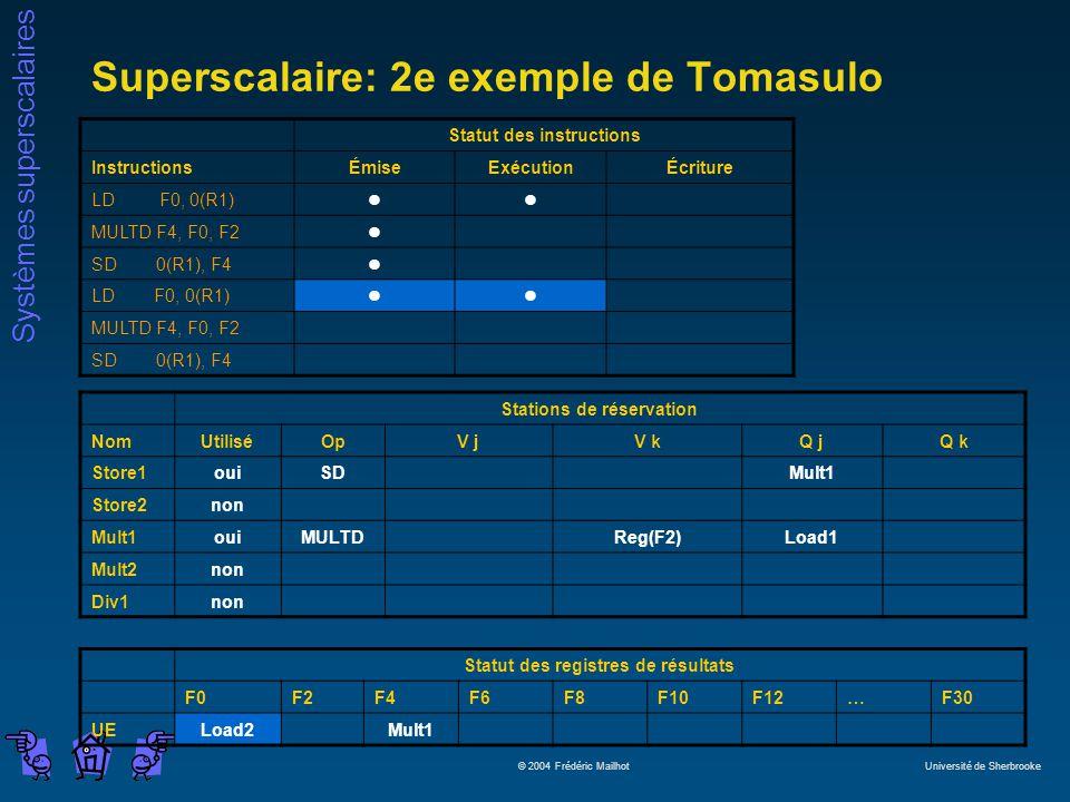 Systèmes superscalaires © 2004 Frédéric Mailhot Université de Sherbrooke Superscalaire: 2e exemple de Tomasulo Statut des instructions InstructionsÉmiseExécutionÉcriture LD F0, 0(R1)ll MULTD F4, F0, F2l SD 0(R1), F4l LD F0, 0(R1)ll MULTD F4, F0, F2 SD 0(R1), F4 Stations de réservation NomUtiliséOpV jV kQ jQ k Store1ouiSDMult1 Store2non Mult1ouiMULTDReg(F2)Load1 Mult2non Div1non Statut des registres de résultats F0F2F4F6F8F10F12…F30 UELoad2Mult1