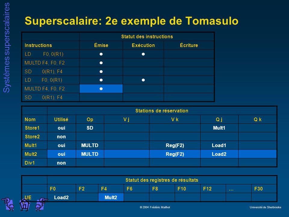 Systèmes superscalaires © 2004 Frédéric Mailhot Université de Sherbrooke Superscalaire: 2e exemple de Tomasulo Statut des instructions InstructionsÉmiseExécutionÉcriture LD F0, 0(R1)ll MULTD F4, F0, F2l SD 0(R1), F4l LD F0, 0(R1)ll MULTD F4, F0, F2l SD 0(R1), F4 Stations de réservation NomUtiliséOpV jV kQ jQ k Store1ouiSDMult1 Store2non Mult1ouiMULTDReg(F2)Load1 Mult2ouiMULTDReg(F2)Load2 Div1non Statut des registres de résultats F0F2F4F6F8F10F12…F30 UELoad2Mult2