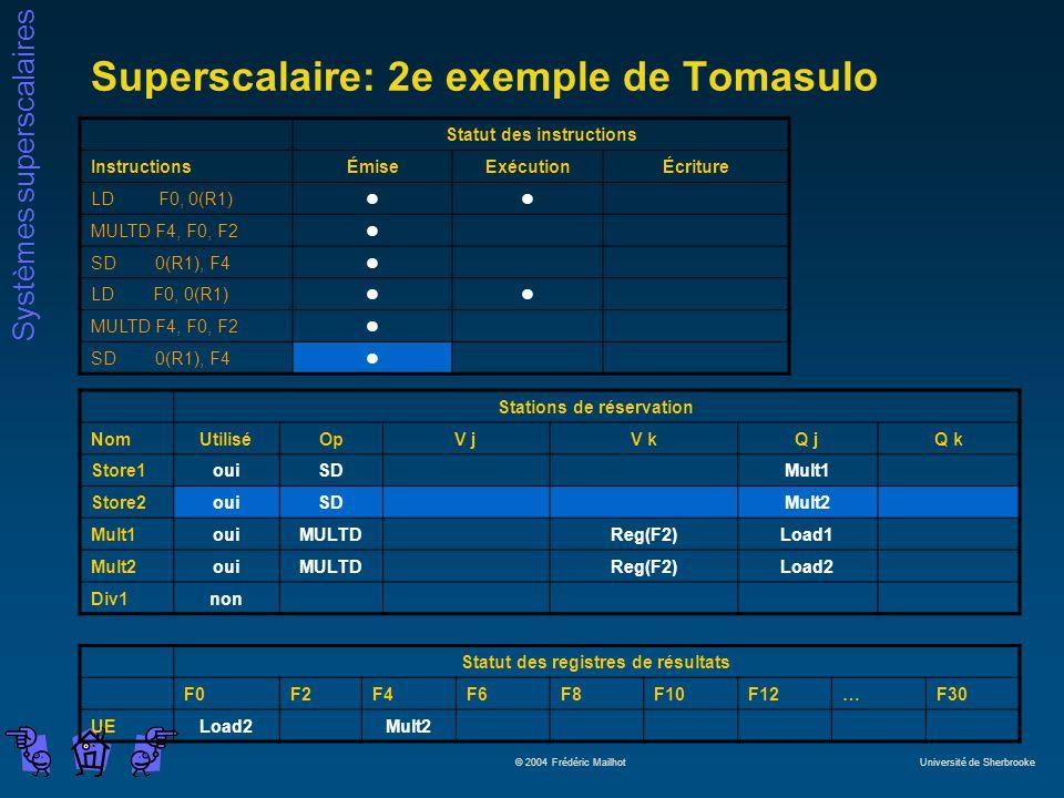 Systèmes superscalaires © 2004 Frédéric Mailhot Université de Sherbrooke Superscalaire: 2e exemple de Tomasulo Statut des instructions InstructionsÉmiseExécutionÉcriture LD F0, 0(R1)ll MULTD F4, F0, F2l SD 0(R1), F4l LD F0, 0(R1)ll MULTD F4, F0, F2l SD 0(R1), F4l Stations de réservation NomUtiliséOpV jV kQ jQ k Store1ouiSDMult1 Store2ouiSDMult2 Mult1ouiMULTDReg(F2)Load1 Mult2ouiMULTDReg(F2)Load2 Div1non Statut des registres de résultats F0F2F4F6F8F10F12…F30 UELoad2Mult2
