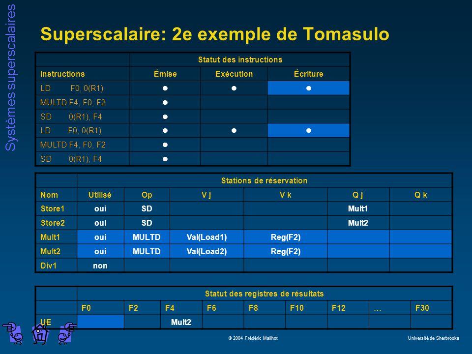 Systèmes superscalaires © 2004 Frédéric Mailhot Université de Sherbrooke Superscalaire: 2e exemple de Tomasulo Statut des instructions InstructionsÉmiseExécutionÉcriture LD F0, 0(R1)lll MULTD F4, F0, F2l SD 0(R1), F4l LD F0, 0(R1)lll MULTD F4, F0, F2l SD 0(R1), F4l Stations de réservation NomUtiliséOpV jV kQ jQ k Store1ouiSDMult1 Store2ouiSDMult2 Mult1ouiMULTDVal(Load1)Reg(F2) Mult2ouiMULTDVal(Load2)Reg(F2) Div1non Statut des registres de résultats F0F2F4F6F8F10F12…F30 UEMult2