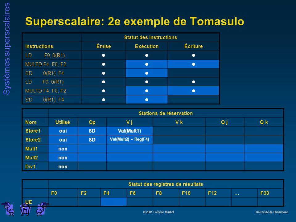 Systèmes superscalaires © 2004 Frédéric Mailhot Université de Sherbrooke Superscalaire: 2e exemple de Tomasulo Statut des instructions InstructionsÉmiseExécutionÉcriture LD F0, 0(R1)lll MULTD F4, F0, F2lll SD 0(R1), F4ll LD F0, 0(R1)lll MULTD F4, F0, F2lll SD 0(R1), F4ll Stations de réservation NomUtiliséOpV jV kQ jQ k Store1ouiSDVal(Mult1) Store2ouiSD Val(Mult2) = Reg(F4) Mult1non Mult2non Div1non Statut des registres de résultats F0F2F4F6F8F10F12…F30 UE