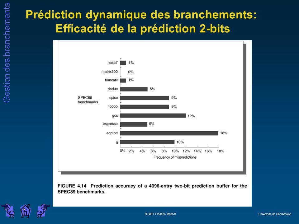 Gestion des branchements © 2004 Frédéric Mailhot Université de Sherbrooke Prédiction dynamique des branchements: Efficacité de la prédiction 2-bits