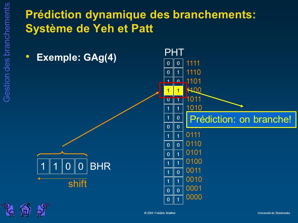 Gestion des branchements © 2004 Frédéric Mailhot Université de Sherbrooke 0 0 0 1 1 0 1 1 0 1 1 1 1 0 0 0 1 1 0 0 0 1 1 1 1 0 1 1 0 0 0 1 Prédiction d