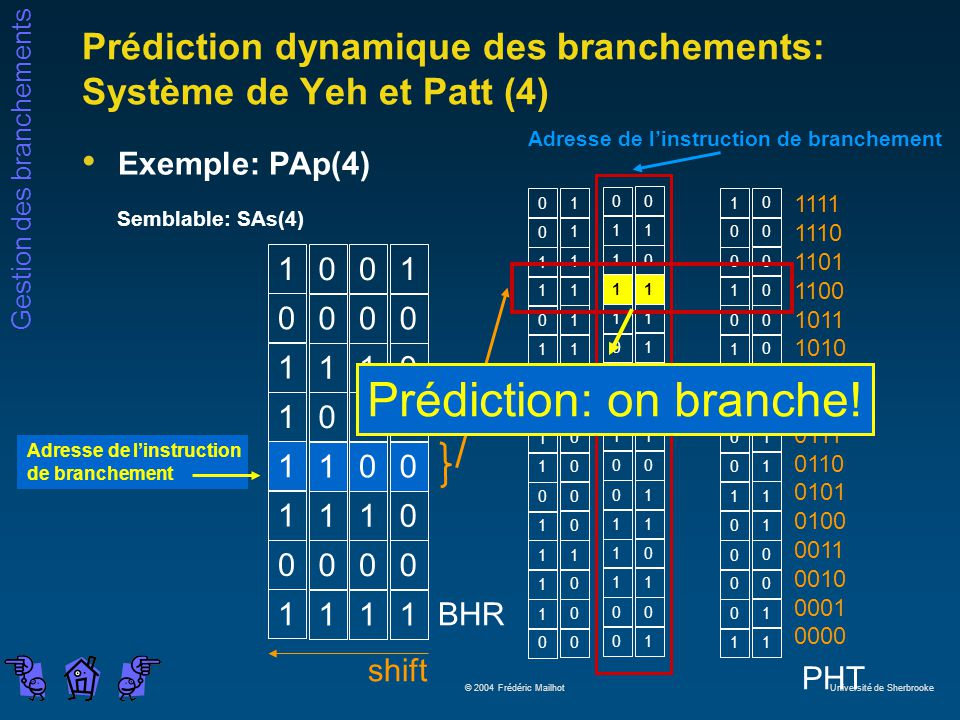 Gestion des branchements © 2004 Frédéric Mailhot Université de Sherbrooke Prédiction dynamique des branchements: Système de Yeh et Patt (4) Exemple: PAp(4) Semblable: SAs(4) PHT shift BHR 1 111 0 000 1 110 1 100 1 010 1 110 0 000 1 001 Adresse de linstruction de branchement 1 100 0 0 1 1 1 0 1 1 1 1 0 1 1 0 0 0 1 1 0 0 0 1 1 1 1 0 1 1 0 0 0 1 0 1 0 1 1 1 1 1 0 1 1 1 0 0 1 0 1 0 1 0 0 0 1 0 1 1 1 0 1 0 0 0 1 0 0 0 0 0 1 0 0 0 1 0 1 1 0 1 0 1 0 1 1 1 0 1 0 0 0 0 0 1 1 1 … Adresse de linstruction de branchement 1111 1110 1101 1100 1011 1010 1001 1000 0111 0110 0101 0100 0011 0010 0001 0000 1 1 Prédiction: on branche!
