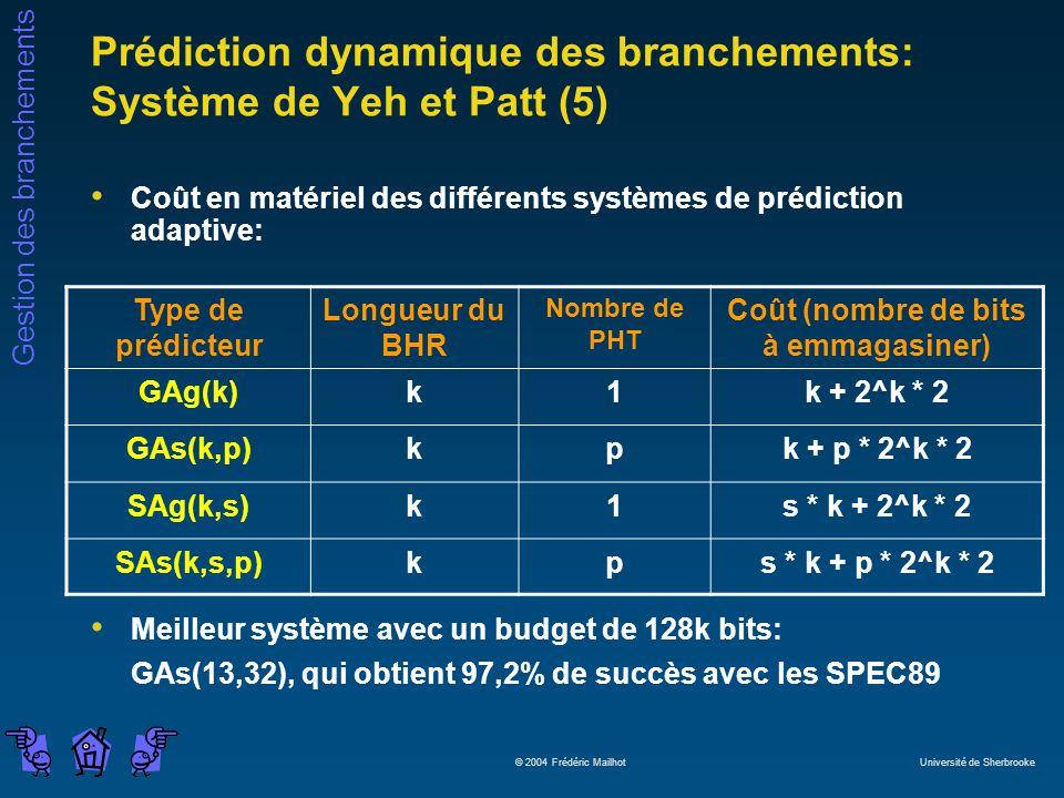 Gestion des branchements © 2004 Frédéric Mailhot Université de Sherbrooke Prédiction dynamique des branchements: Système de Yeh et Patt (5) Coût en matériel des différents systèmes de prédiction adaptive: Meilleur système avec un budget de 128k bits: GAs(13,32), qui obtient 97,2% de succès avec les SPEC89 Type de prédicteur Longueur du BHR Nombre de PHT Coût (nombre de bits à emmagasiner) GAg(k)k1k + 2^k * 2 GAs(k,p)kpk + p * 2^k * 2 SAg(k,s)k1s * k + 2^k * 2 SAs(k,s,p)kps * k + p * 2^k * 2
