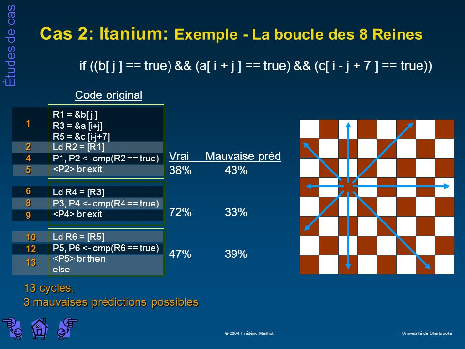 Études de cas © 2004 Frédéric Mailhot Université de Sherbrooke Cas 2: Itanium: Exemple - La boucle des 8 Reines if ((b[ j ] == true) && (a[ i + j ] == true) && (c[ i - j + 7 ] == true)) Vrai Mauvaise préd 38% 43% 72% 33% 47% 39% Code original R1 = &b[ j ] R3 = &a [i+j] R5 = &c [i-j+7] Ld R2 = [R1] P1, P2 <- cmp(R2 == true) br exit Ld R4 = [R3] P3, P4 <- cmp(R4 == true) br exit Ld R6 = [R5] P5, P6 <- cmp(R6 == true) br then else 1 2 4 5 6 8 9 10 12 13 13 cycles, 3 mauvaises prédictions possibles