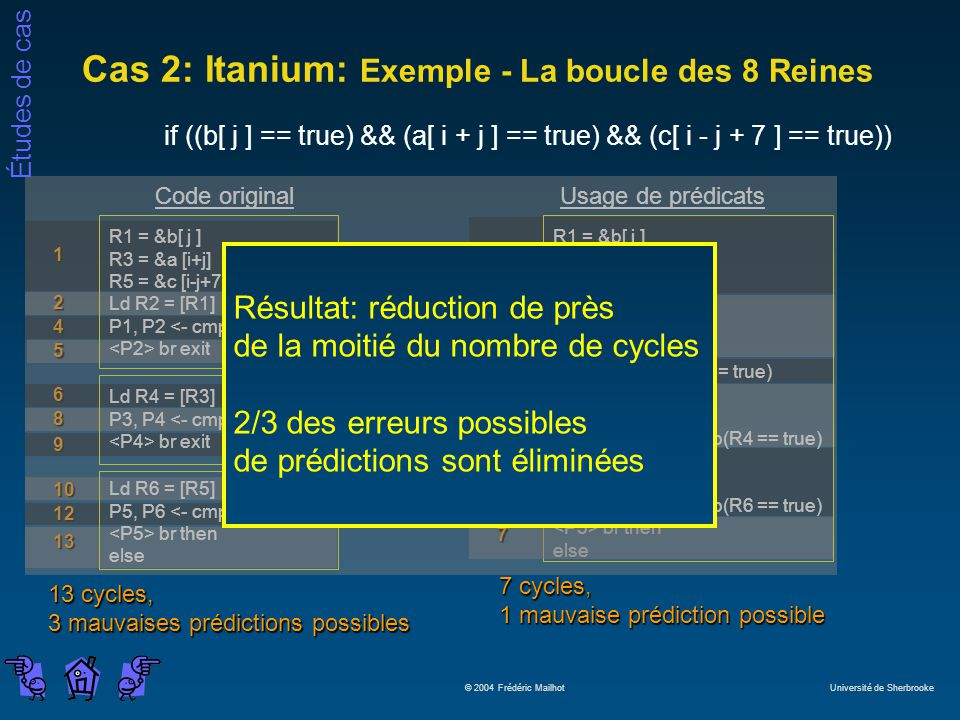 Études de cas © 2004 Frédéric Mailhot Université de Sherbrooke Cas 2: Itanium: Exemple - La boucle des 8 Reines if ((b[ j ] == true) && (a[ i + j ] == true) && (c[ i - j + 7 ] == true)) 7 cycles, 1 mauvaise prédiction possible 2 Usage de prédicats R1 = &b[ j ] R3 = &a [i+j] R5 = &c [i-j+7] Ld R2 = [R1] Ld.s R4 = [R3] Ld.s R6 = [R5] P1, P2 <- cmp(R2 == true) br exit Chk.s R4 P3, P4 <- cmp(R4 == true) br exit Chk.s R6 P5, P6 <- cmp(R6 == true) br then else 1 4 5 7 6 Code original R1 = &b[ j ] R3 = &a [i+j] R5 = &c [i-j+7] Ld R2 = [R1] P1, P2 <- cmp(R2 == true) br exit Ld R4 = [R3] P3, P4 <- cmp(R4 == true) br exit Ld R6 = [R5] P5, P6 <- cmp(R6 == true) br then else 1 2 4 5 6 8 9 10 12 13 13 cycles, 3 mauvaises prédictions possibles Résultat: réduction de près de la moitié du nombre de cycles 2/3 des erreurs possibles de prédictions sont éliminées