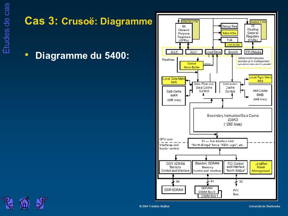 Études de cas © 2004 Frédéric Mailhot Université de Sherbrooke Cas 3: Crusoë: Diagramme Diagramme du 5400: