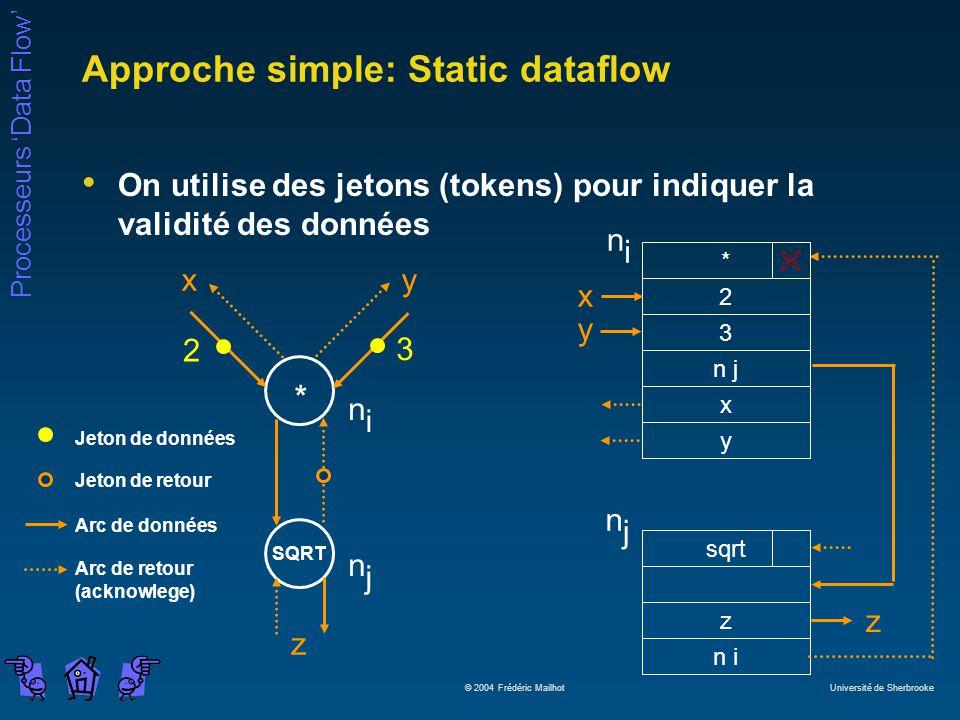 Processeurs Data Flow © 2004 Frédéric Mailhot Université de Sherbrooke Approche simple: Static dataflow On utilise des jetons (tokens) pour indiquer la validité des données * SQRT xy z 2 3 n i n j Jeton de données Jeton de retour Arc de données Arc de retour (acknowlege) * 2 3 n j x y sqrt z n i x y z n j n i