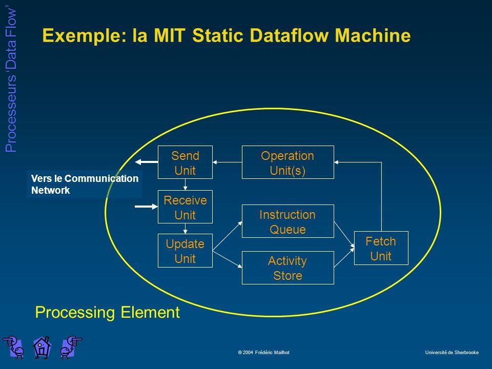 Processeurs Data Flow © 2004 Frédéric Mailhot Université de Sherbrooke Exemple: la MIT Static Dataflow Machine Operation Unit(s) Instruction Queue Act