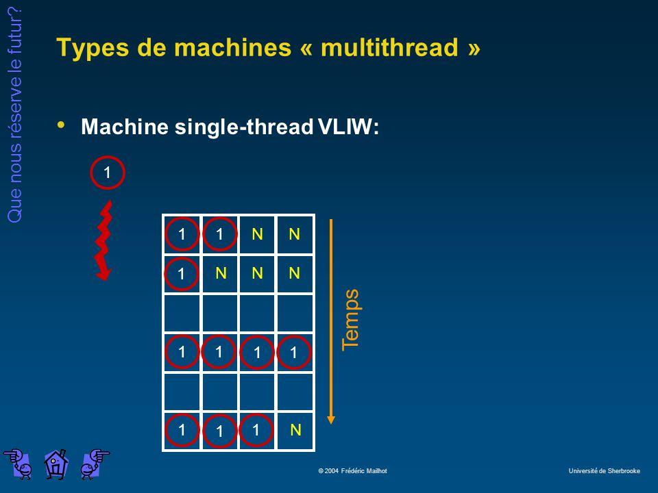 Que nous réserve le futur? © 2004 Frédéric Mailhot Université de Sherbrooke Types de machines « multithread » Machine single-thread VLIW: 1 Temps 1111