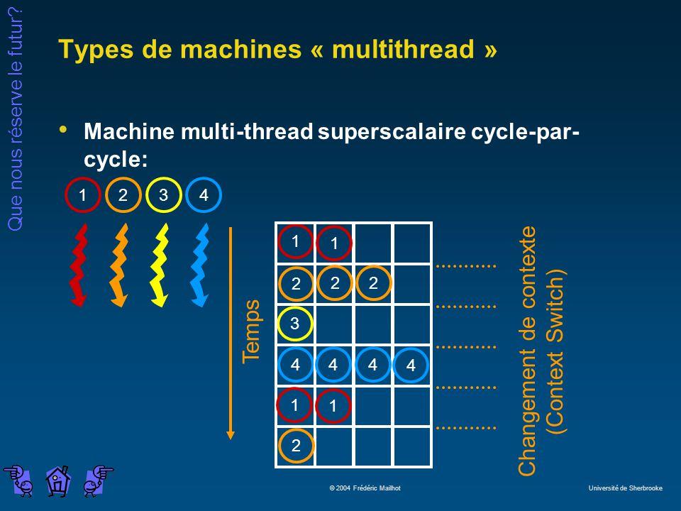 Que nous réserve le futur? © 2004 Frédéric Mailhot Université de Sherbrooke Types de machines « multithread » Machine multi-thread superscalaire cycle