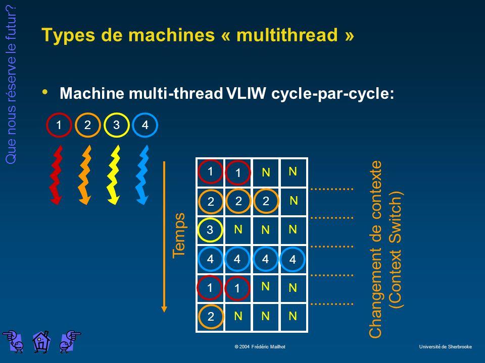 Que nous réserve le futur? © 2004 Frédéric Mailhot Université de Sherbrooke Types de machines « multithread » Machine multi-thread VLIW cycle-par-cycl