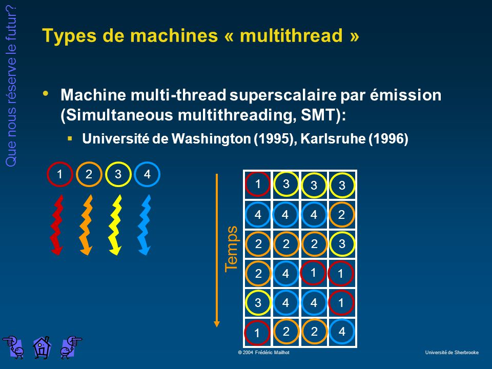Que nous réserve le futur? © 2004 Frédéric Mailhot Université de Sherbrooke Types de machines « multithread » Machine multi-thread superscalaire par é