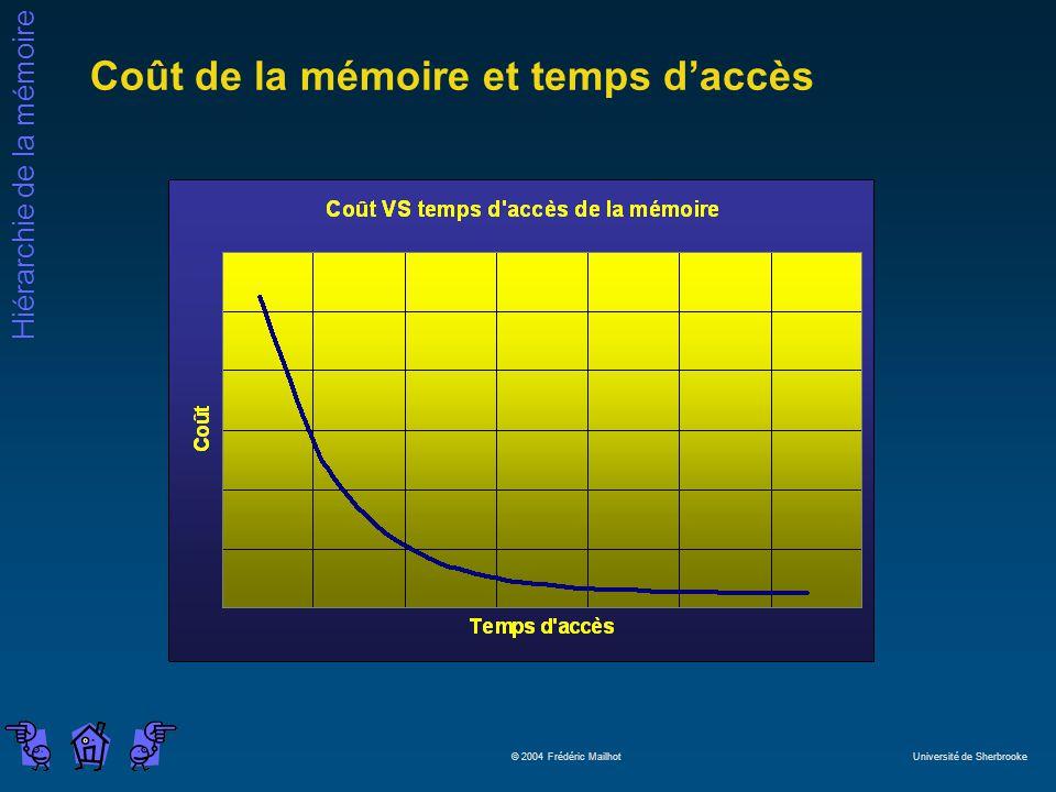 Hiérarchie de la mémoire © 2004 Frédéric Mailhot Université de Sherbrooke Coût de la mémoire et temps daccès