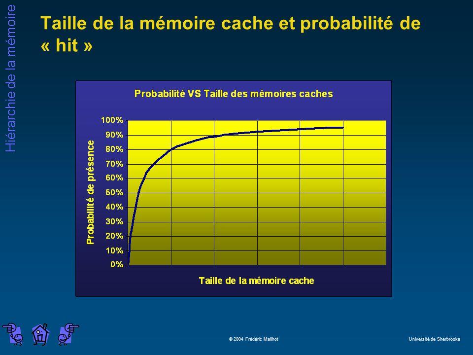 Hiérarchie de la mémoire © 2004 Frédéric Mailhot Université de Sherbrooke Taille de la mémoire cache et probabilité de « hit »