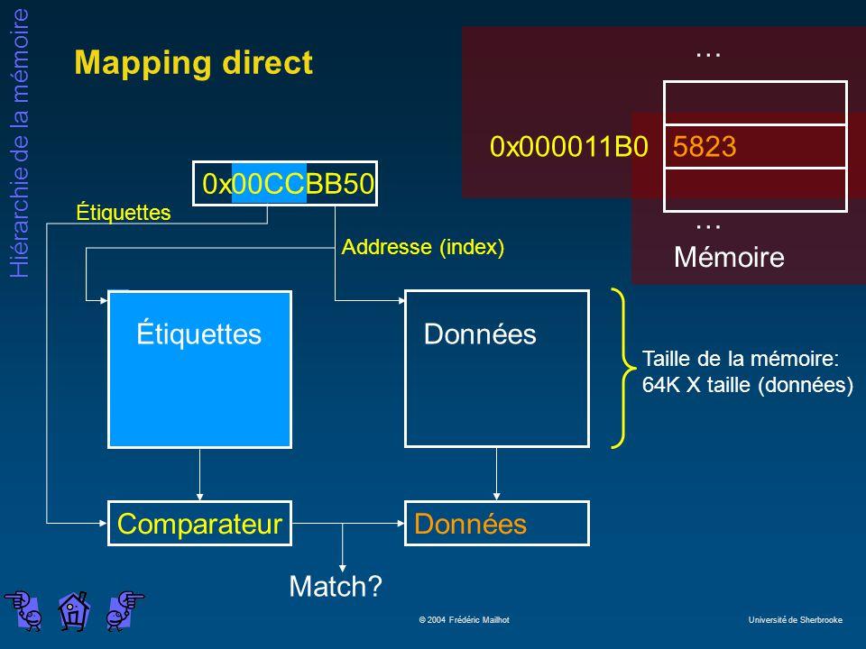 Hiérarchie de la mémoire © 2004 Frédéric Mailhot Université de Sherbrooke Mapping direct Match? … 0x000011B0 5823 … Mémoire Taille de la mémoire: 64K
