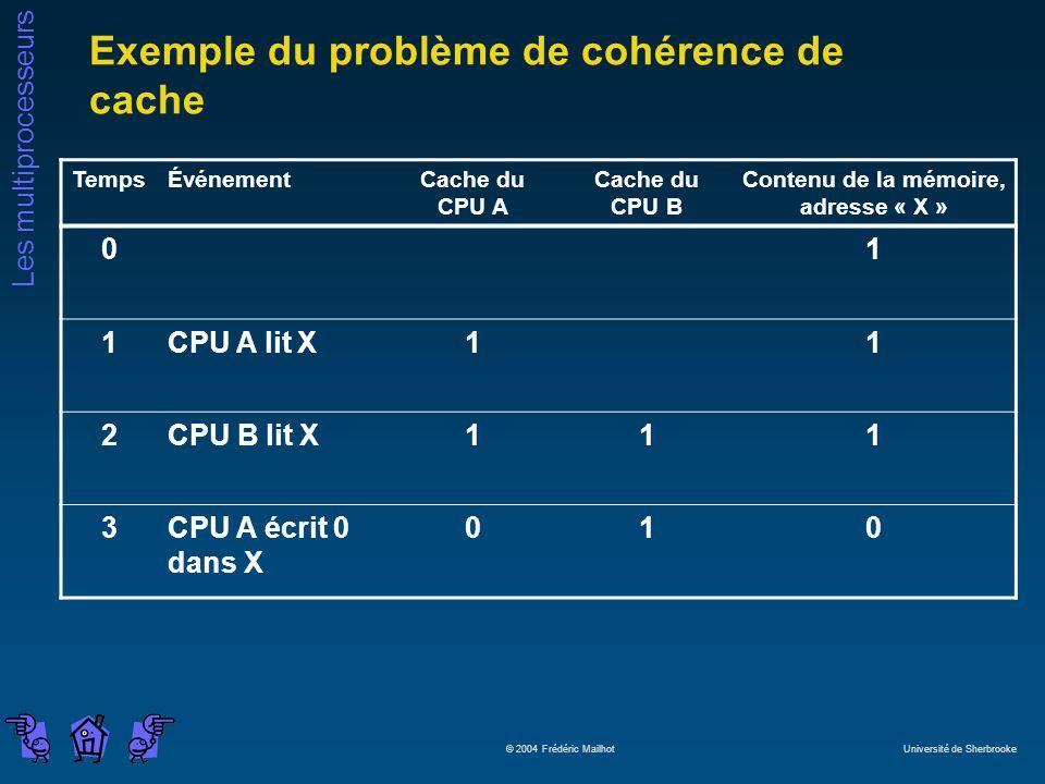 Les multiprocesseurs © 2004 Frédéric Mailhot Université de Sherbrooke Exemple du problème de cohérence de cache TempsÉvénementCache du CPU A Cache du CPU B Contenu de la mémoire, adresse « X » 01 1CPU A lit X11 2CPU B lit X111 3CPU A écrit 0 dans X 010