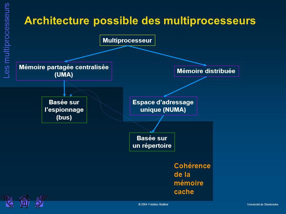 Les multiprocesseurs © 2004 Frédéric Mailhot Université de Sherbrooke Cohérence de la mémoire cache Architecture possible des multiprocesseurs Multipr