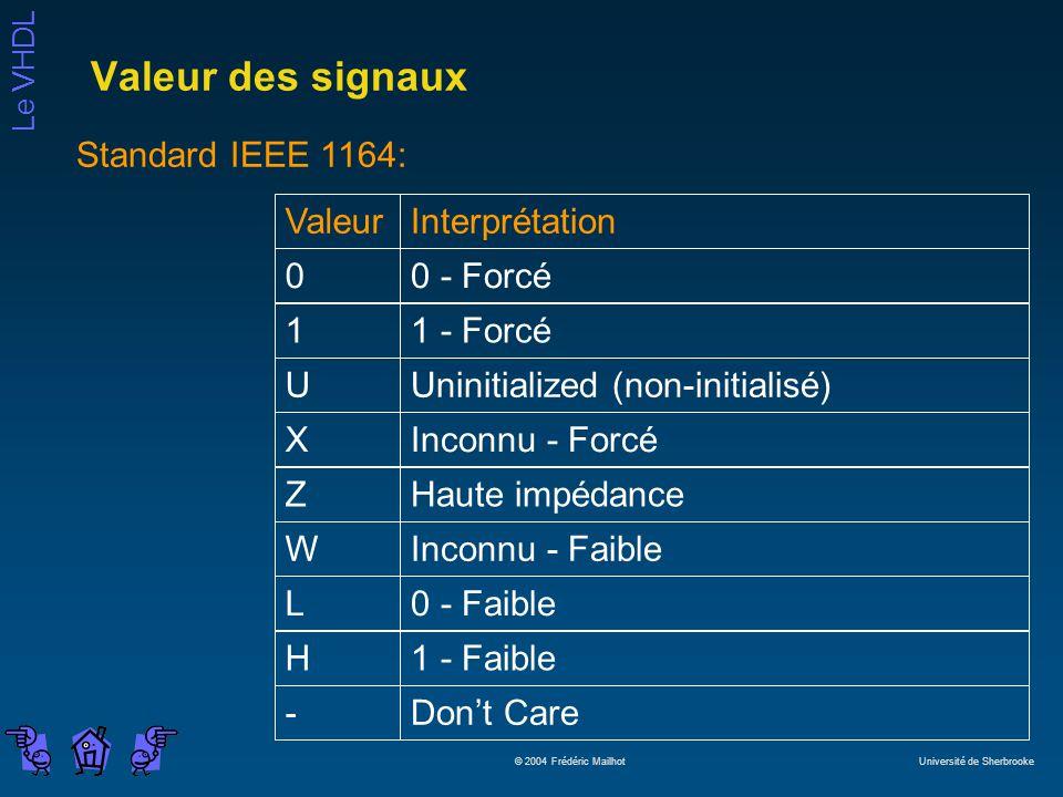 Le VHDL © 2004 Frédéric Mailhot Université de Sherbrooke Valeur des signaux ValeurInterprétation00 - Forcé11 - ForcéUUninitialized (non-initialisé)XInconnu - ForcéZHaute impédanceWInconnu - FaibleL0 - FaibleH1 - Faible-Dont Care Standard IEEE 1164: