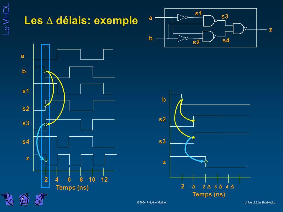 Le VHDL © 2004 Frédéric Mailhot Université de Sherbrooke Les délais: exemple a b z s2 s1 s3 s4 s1 s2 b a s3 z 2 4 6 8 10 12 Temps (ns) s4 b s2 s3 z 2 2 3 4 Temps (ns)