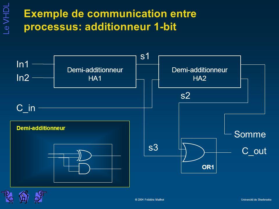 Le VHDL © 2004 Frédéric Mailhot Université de Sherbrooke Exemple de communication entre processus: additionneur 1-bit Demi-additionneur HA1 Demi-addit