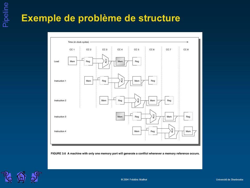Pipeline © 2004 Frédéric Mailhot Université de Sherbrooke Exemple de problème de structure