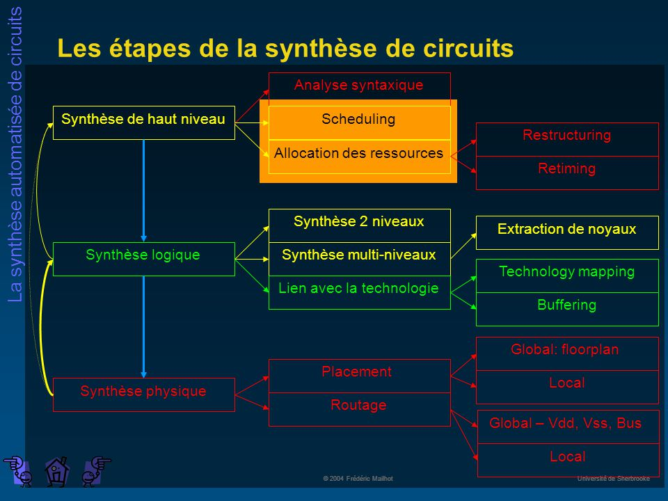 La synthèse automatisée de circuits © 2004 Frédéric Mailhot Université de Sherbrooke Les étapes de la synthèse de circuits Synthèse de haut niveau Syn