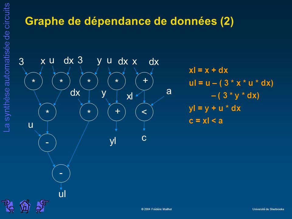 La synthèse automatisée de circuits © 2004 Frédéric Mailhot Université de Sherbrooke Graphe de dépendance de données (2) - + **** < + ** - 3 x u dx 3y