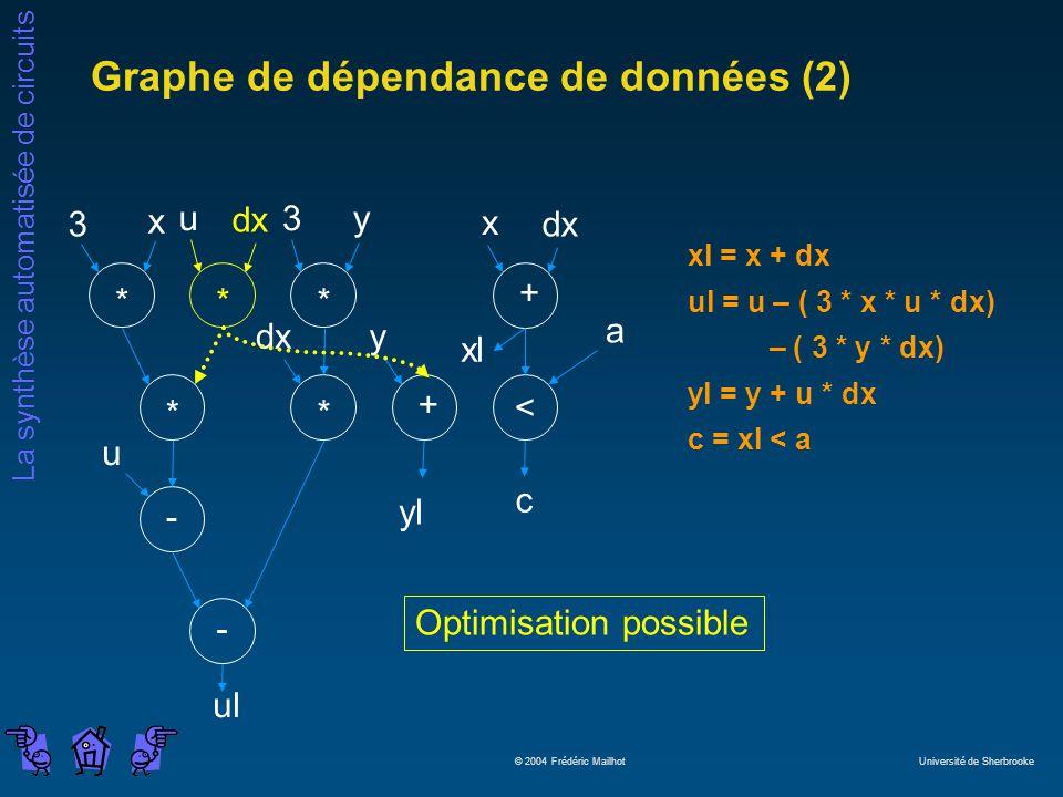 La synthèse automatisée de circuits © 2004 Frédéric Mailhot Université de Sherbrooke Graphe de dépendance de données (2) -+ ** * < + ** - 3 x u dx 3y