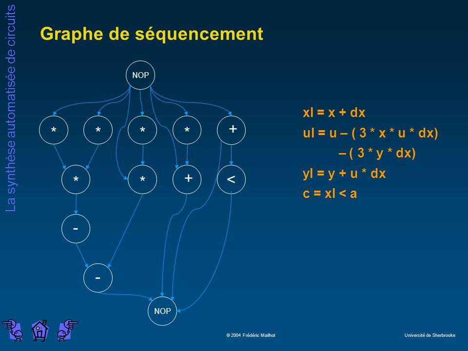 La synthèse automatisée de circuits © 2004 Frédéric Mailhot Université de Sherbrooke Graphe de séquencement - + **** < + ** - NOP xl = x + dx ul = u –