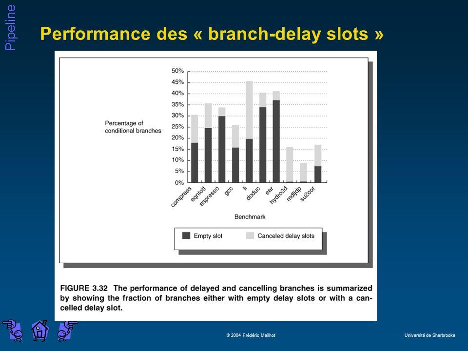 Pipeline © 2004 Frédéric Mailhot Université de Sherbrooke Performance des « branch-delay slots »