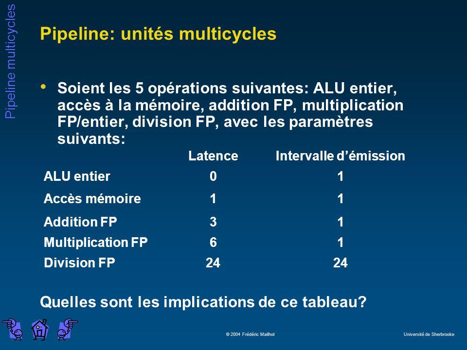 Pipeline multicycles © 2004 Frédéric Mailhot Université de Sherbrooke Pipeline: unités multicycles Soient les 5 opérations suivantes: ALU entier, accès à la mémoire, addition FP, multiplication FP/entier, division FP, avec les paramètres suivants: Quelles sont les implications de ce tableau.