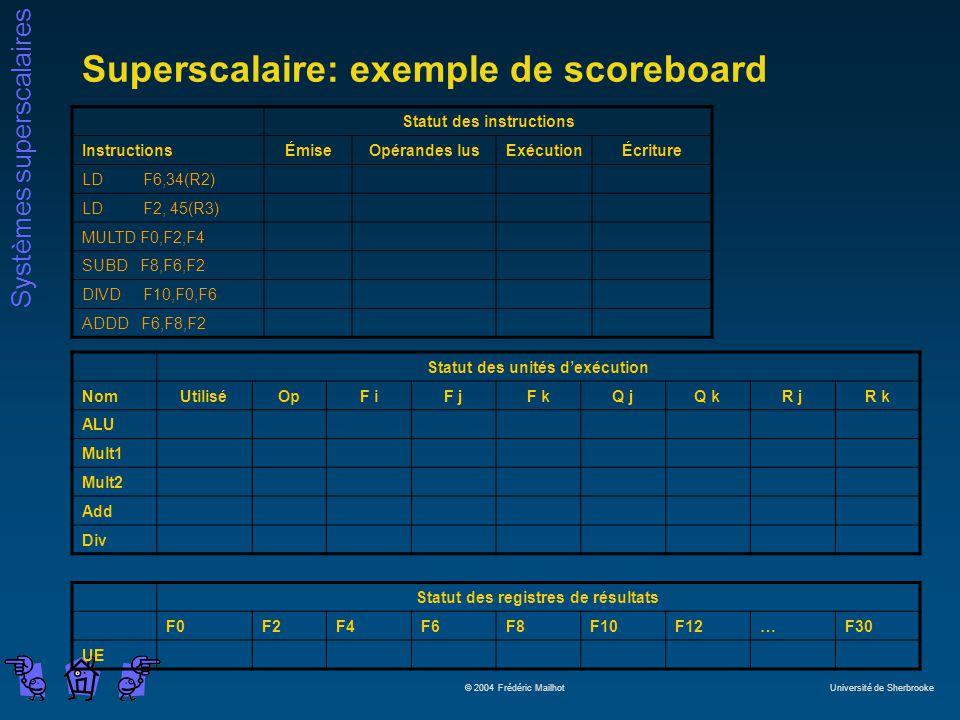 Systèmes superscalaires © 2004 Frédéric Mailhot Université de Sherbrooke Superscalaire: exemple de scoreboard Statut des instructions InstructionsÉmiseOpérandes lusExécutionÉcriture LD F6,34(R2) LD F2, 45(R3) MULTD F0,F2,F4 SUBD F8,F6,F2 DIVD F10,F0,F6 ADDD F6,F8,F2 Statut des unités dexécution NomUtiliséOpF iF jF kQ jQ kR jR k ALU Mult1 Mult2 Add Div Statut des registres de résultats F0F2F4F6F8F10F12…F30 UE