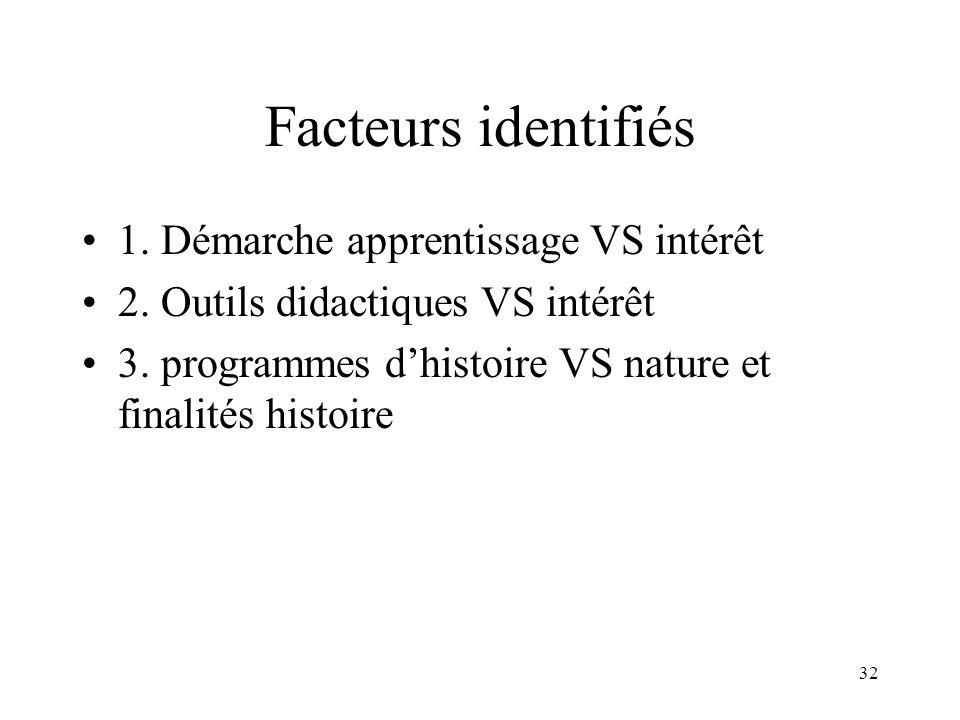 32 Facteurs identifiés 1. Démarche apprentissage VS intérêt 2. Outils didactiques VS intérêt 3. programmes dhistoire VS nature et finalités histoire