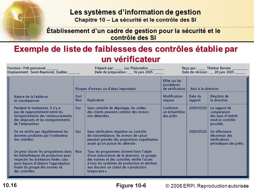 10.16 Les systèmes dinformation de gestion Chapitre 10 – La sécurité et le contrôle des SI © 2006 ERPI.