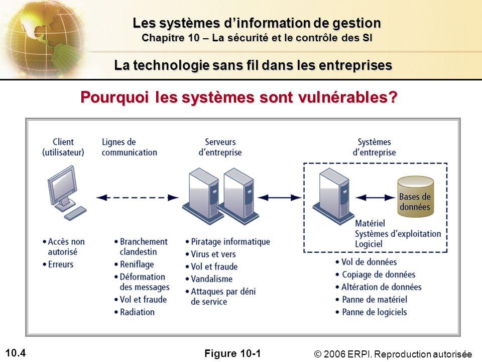 10.4 Les systèmes dinformation de gestion Chapitre 10 – La sécurité et le contrôle des SI © 2006 ERPI.