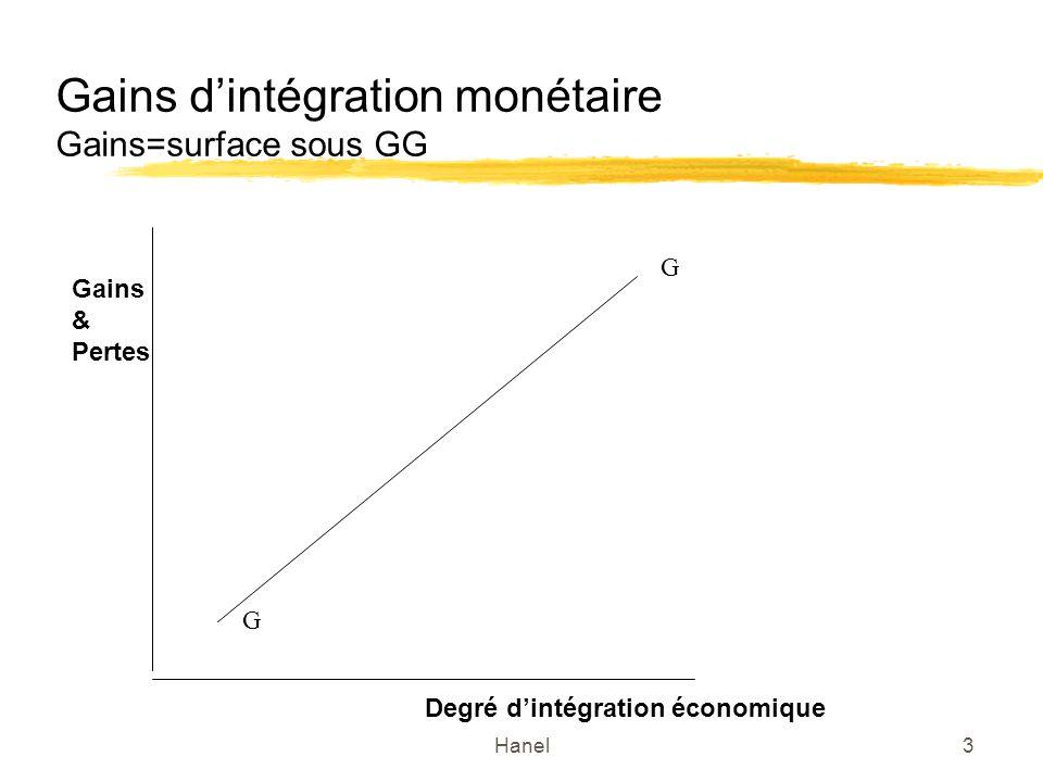 Hanel3 Gains dintégration monétaire Gains=surface sous GG G G Degré dintégration économique Gains & Pertes