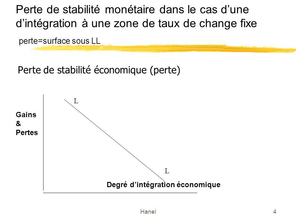 Hanel4 Perte de stabilité monétaire dans le cas dune dintégration à une zone de taux de change fixe perte=surface sous LL Perte de stabilité économique (perte) L L Degré dintégration économique Gains & Pertes