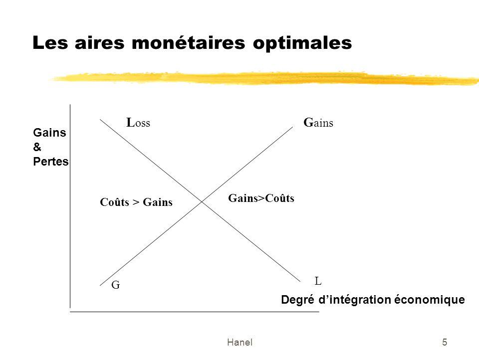Hanel5 Les aires monétaires optimales G G ains L oss L Degré dintégration économique Gains & Pertes Coûts > Gains Gains>Coûts
