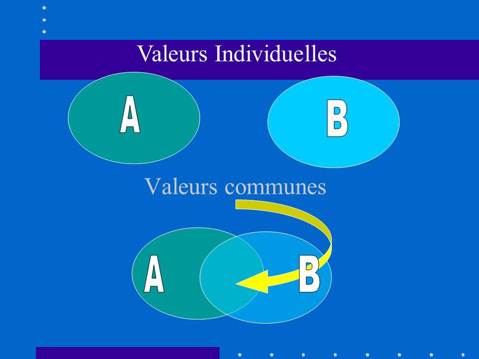 Valeurs communes Valeurs Individuelles