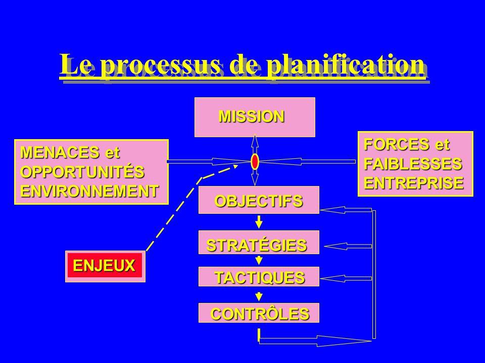 Le processus de planification MISSION OBJECTIFS STRATÉGIES TACTIQUES CONTRÔLES FORCES et FAIBLESSESENTREPRISE MENACES et OPPORTUNITÉSENVIRONNEMENT ENJEUX