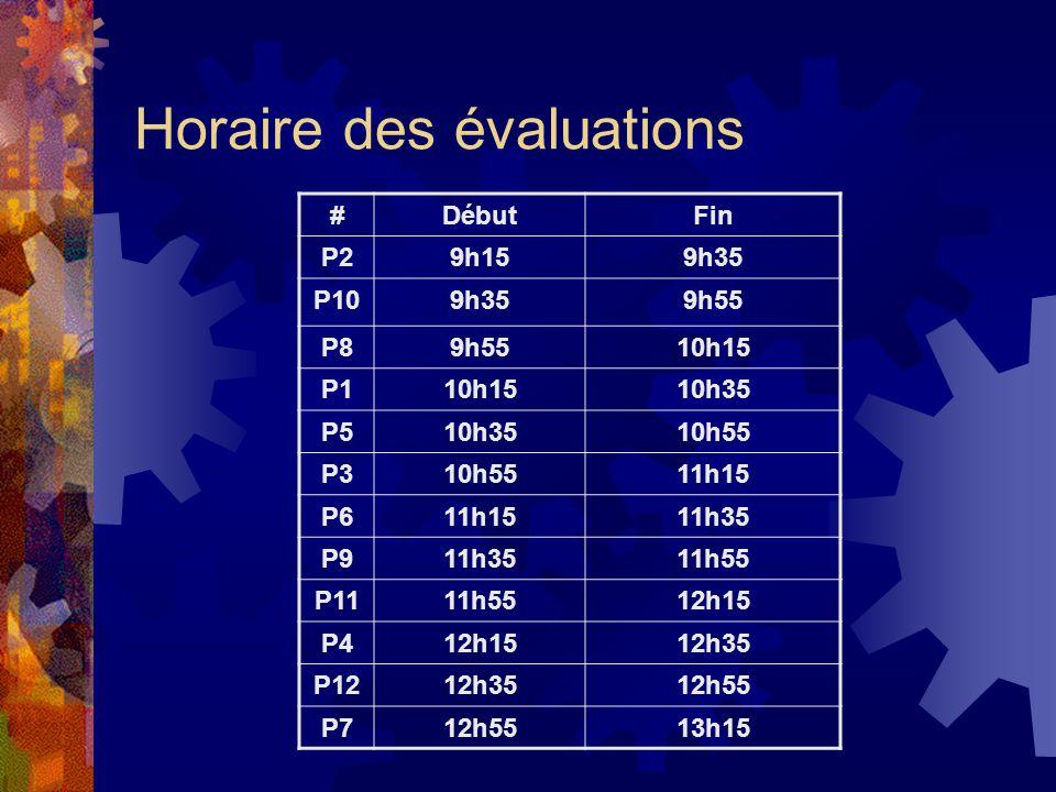 Horaire des évaluations #DébutFin P29h159h35 P109h359h55 P89h5510h15 P110h1510h35 P510h3510h55 P310h5511h15 P611h1511h35 P911h3511h55 P1111h5512h15 P412h1512h35 P1212h3512h55 P712h5513h15