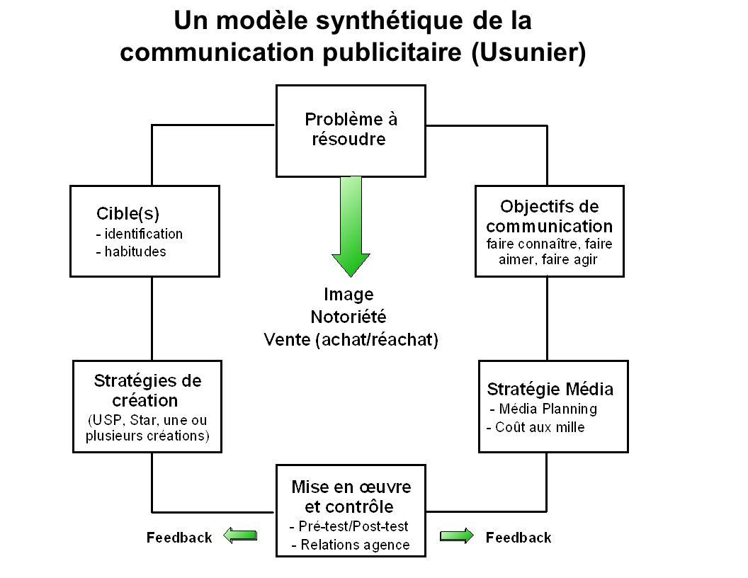 Un modèle synthétique de la communication publicitaire (Usunier)