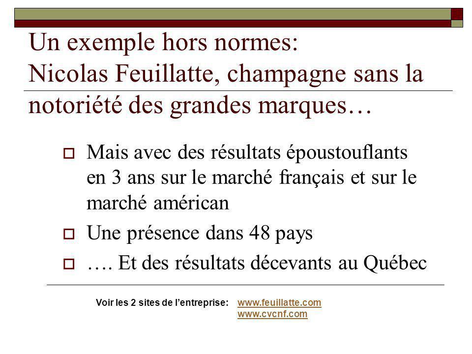 Un exemple hors normes: Nicolas Feuillatte, champagne sans la notoriété des grandes marques… Mais avec des résultats époustouflants en 3 ans sur le ma