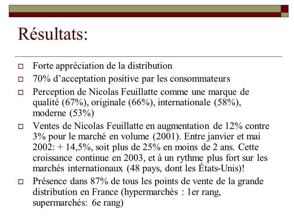 Résultats: Forte appréciation de la distribution 70% dacceptation positive par les consommateurs Perception de Nicolas Feuillatte comme une marque de