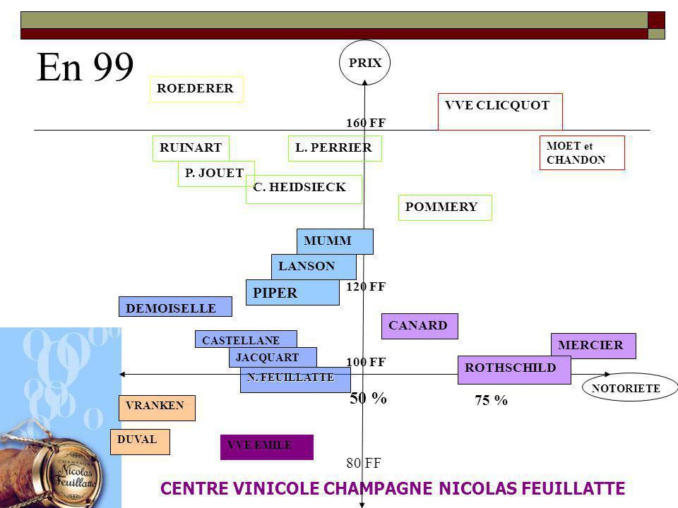 En 99 CENTRE VINICOLE CHAMPAGNE NICOLAS FEUILLATTE 50 % NOTORIETE PRIX 100 FF 160 FF 80 FF 75 % ROEDERER VVE CLICQUOT L. PERRIERRUINART C. HEIDSIECK M
