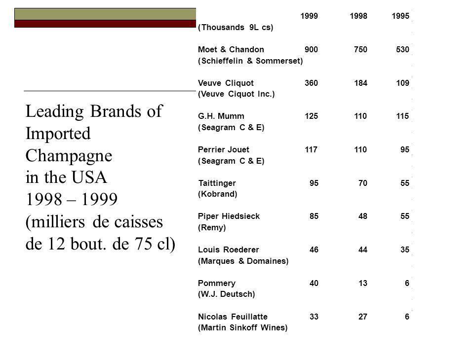 Leading Brands of Imported Champagne in the USA 1998 – 1999 (milliers de caisses de 12 bout. de 75 cl) 199919981995 (Thousands 9L cs) Moet & Chandon90