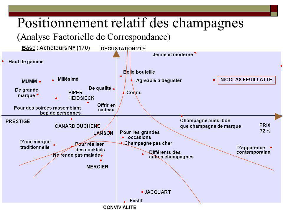 Positionnement relatif des champagnes (Analyse Factorielle de Correspondance) Base : Acheteurs NF (170) Haut de gamme De qualité Agréable à déguster O